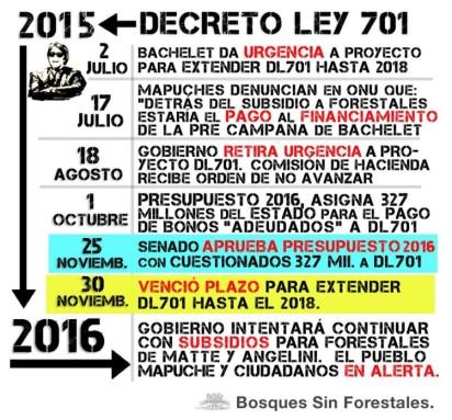 DECRETO 701 BACHELET